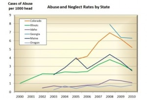 Abuse-in-six-states-300x205