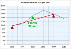 Colorado-abuse-cases-300x206
